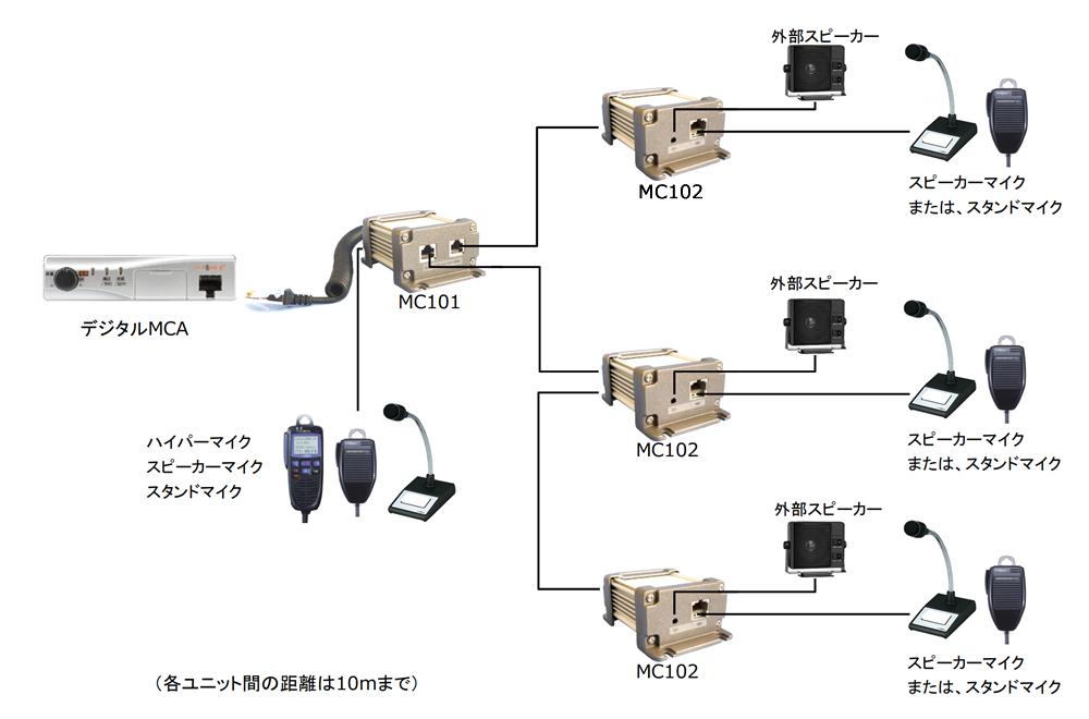 マイク延長・分岐ユニット接続図