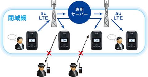 専用サーバー・閉域網での通話